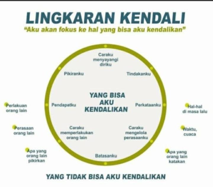 Lingkaran Kendali